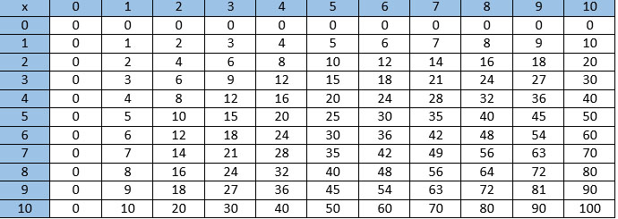 Teaching Kids to Use a Multiplication Table – Multiplication Table